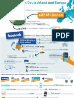 Social Media in Deutschland und Europa