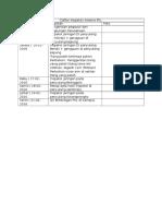 Daftar Kegiatan Selama PKL