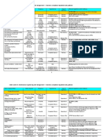 Guide M Chapter 15 Appendix Legislation Summary Table