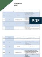 Rencana Pembelajaran Praktikum SIGNet.pdf