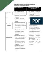 Diferencias y Semejanzas Entre El Contrato de Trabajo y El Contrato de Locación de Servicios