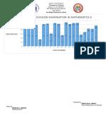 SDES Graph for 2016 Math 6 Exam