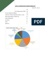 ASWU Survey Results