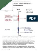 A Desigualdade de Um País Diminui Conforme Sua Complexidade Econômica Aumenta _ Paulo Gala