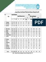 Tabel 3 Data Diare