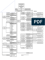 Org Chart BHEL