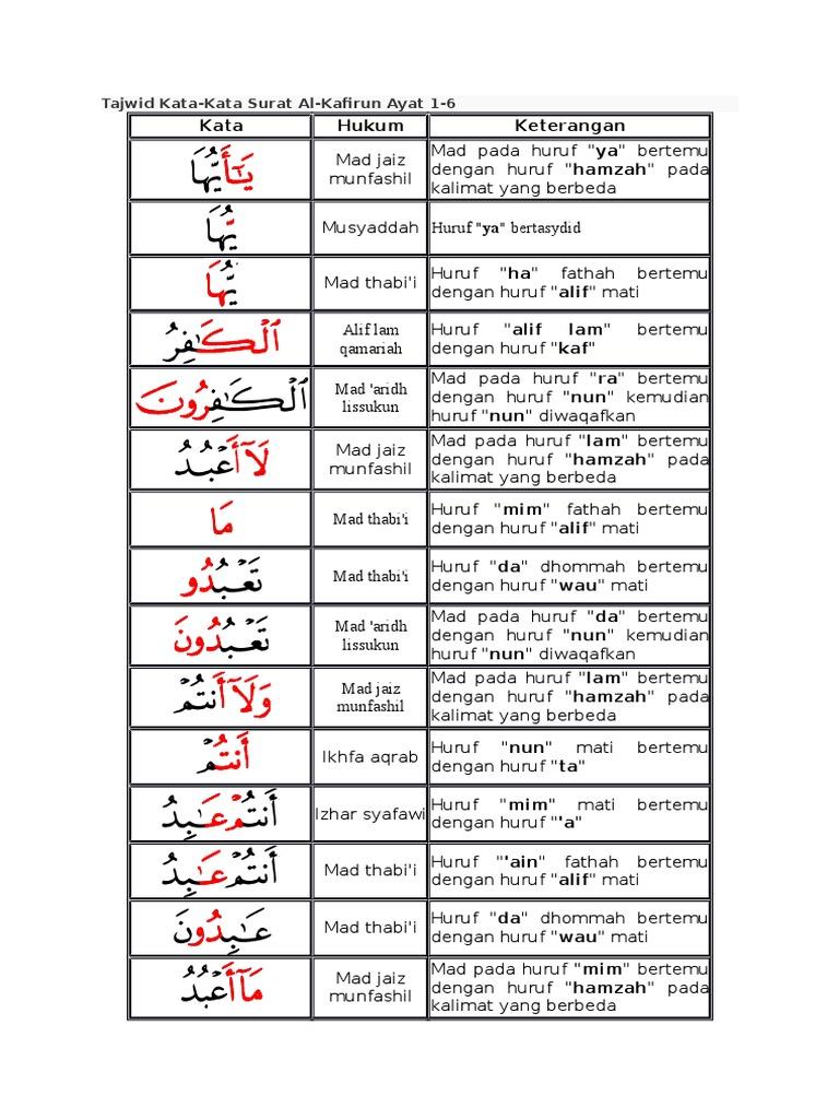Top 5 Maksud Dari Surat Al Kafirun Ayat 1 6 My Bhubaneswar