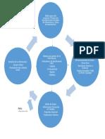 Actividades Basicas de Un Sistema de Informacion