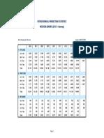 Quarterly Petrochemical Production Statistics 2008-2015
