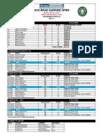 2016 Brad Garside Open Results
