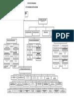 Struktur Organisasi Pkm Sape