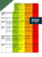 Risk Assessment Procedure and Risk Register Guidance