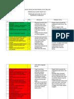 Analisis Masalah Dan Tindak Susul Pelajar
