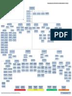 ORGANIGRAMA Ministerio de Hidrocarburos.pdf