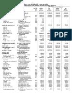 Financial Document of GOI