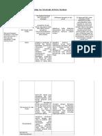 Tabel Analisis Dampak KRP Terhadap Isu Strategis Di Kota Tarakan