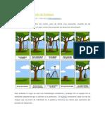 Gráfico del Desarrollo de Software.docx