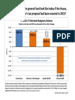 2015 Minnesota Tax Proposal Comparison