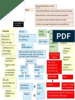 Mapa Conceptual David Ricardo