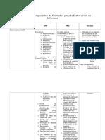 Cuadro Comparativo de Formatos para la Elaboración de Informes