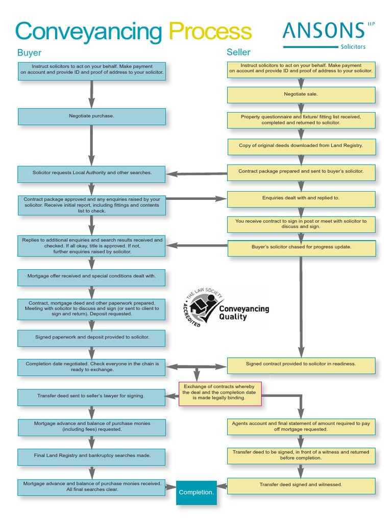 Guide To The Conveyancing Process Flowchart