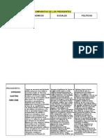 Cuadro Comparativo de Los Presidentes CASTRO, GÓMEZ, CHÁVEZ Y MADURO