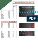 Grafico de Consumo Mensual de AGUA Y COMBUSTIBLE