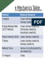 Fracture Mechanics Table