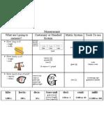 Measurement Study Guide