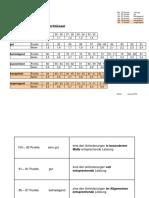 Notenschluessel Der IHK Schwaben Fuer Weiterbildungspruefungen-data