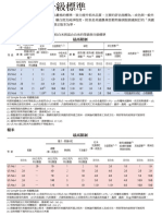 美國米分級表 04152015 簡易版