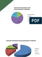 Borang Soal Selidik-Analisis Data(Carta)