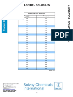 Ferric Chloride - Solubility