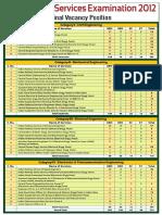 2012 Vacancies