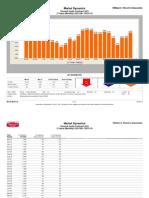 Percent Under Contract
