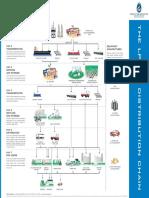 LPGas Distribution Chain WLPGA