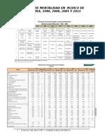 Causas de Defunciones Mexico 1900-2013