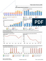 Tb Financing Country Profile
