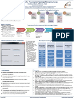 2015-Poster PenTest Infrastructure