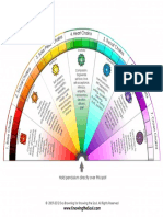 KTS Chakras Chart