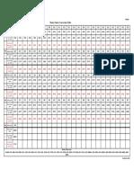 Le Master Salary Conversion Table du rapport PRB 2016