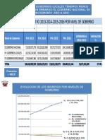 Presupuesto recortado en contra de Ucayali 01