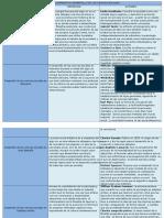 Cuadro Comparativo Desarrollo e La Ciencias Sociales en La Historia
