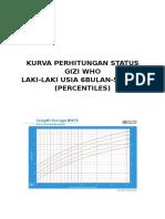 Kurva Perhitungan Status Gizi Who