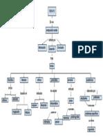Mapa Conceptual Tipos de Ensayo