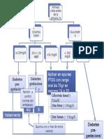 algoritmo DIABETES CLASIFICACION