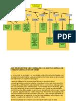 Desarrollo Sustentable y Su Relacion Con La Economia y Ecologia