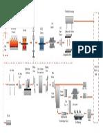 Plate Process Flow