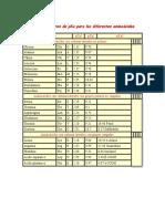 Tabla de Valores de PKa Para Los Diferentes Aminoácidos