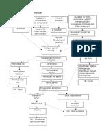 Patofosiologi CA Ovarium